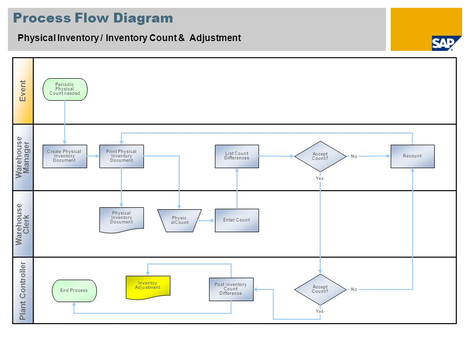 Process Flow Diagram Physical Inventory / Inventory Count & Adjustment