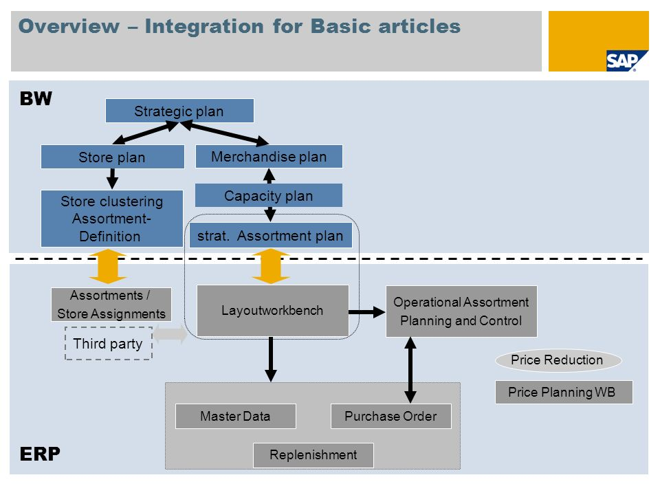 Overview – Integration for Basic articles