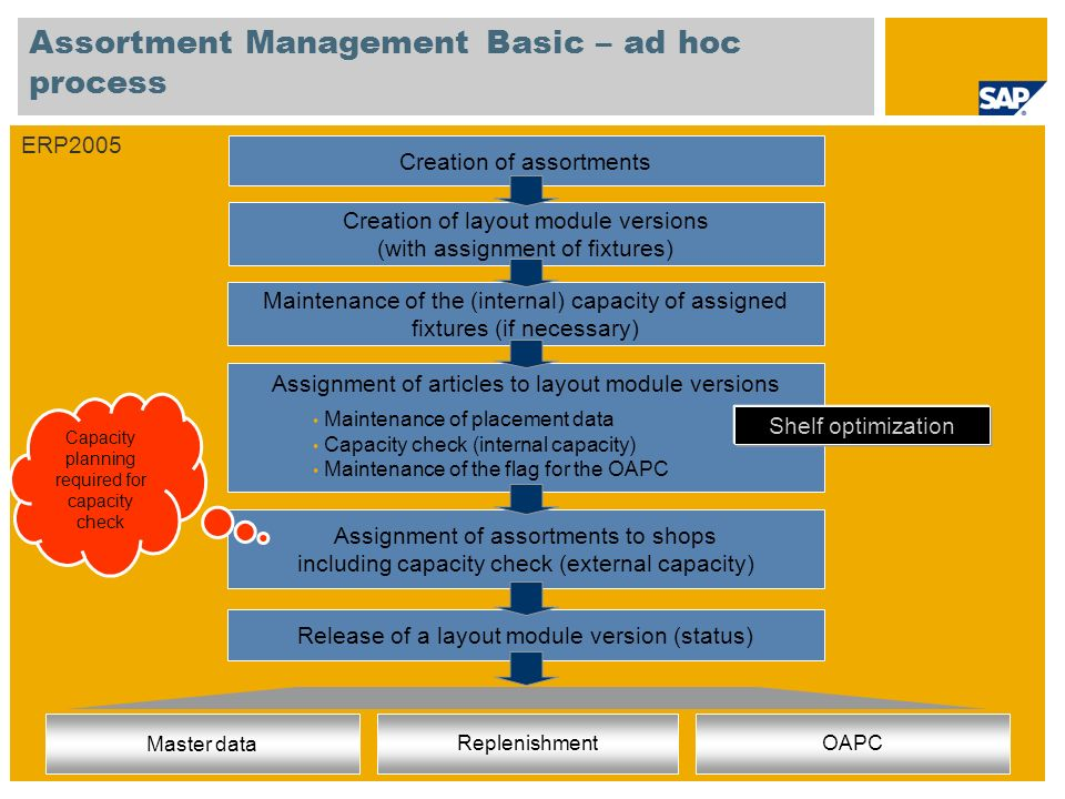 Assortment Management Basic – ad hoc process