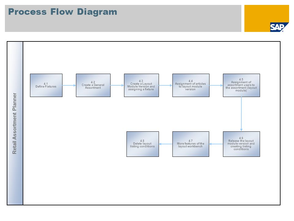 Process Flow Diagram Retail Assortment Planner 4.1 Define Fixtures 4.2