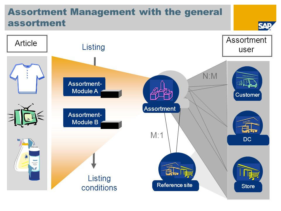 Assortment Management with the general assortment