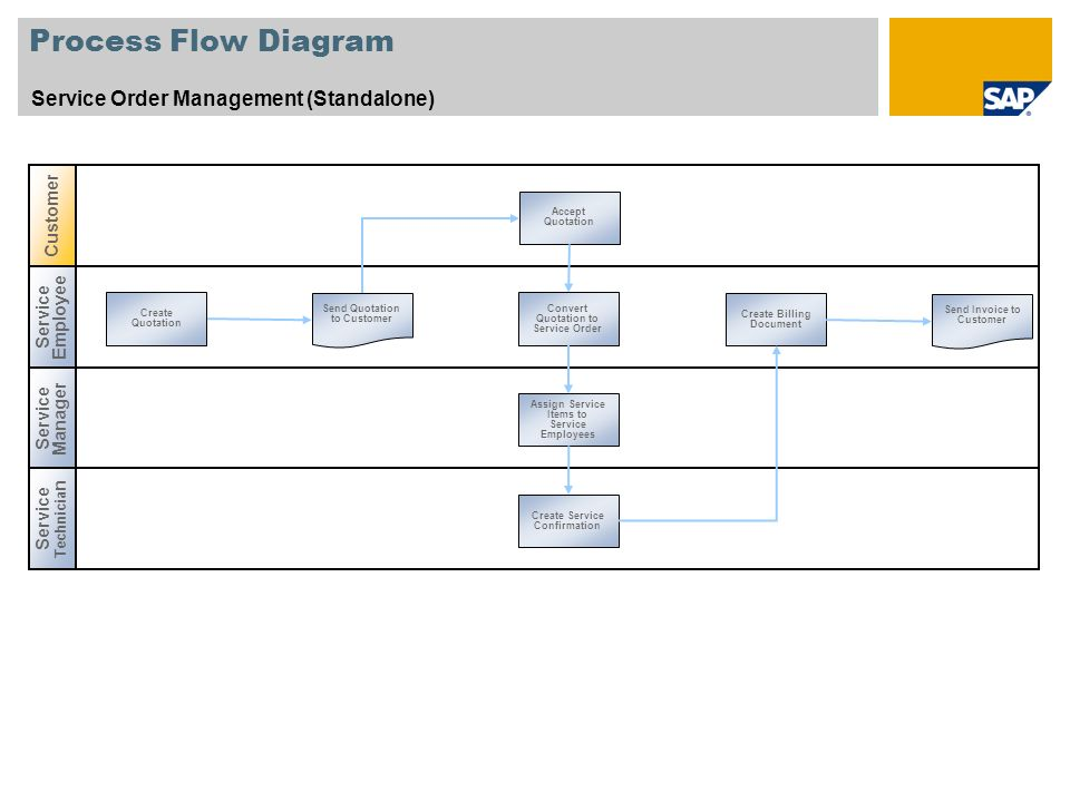 Process Flow Diagram Service Order Management (Standalone) Customer
