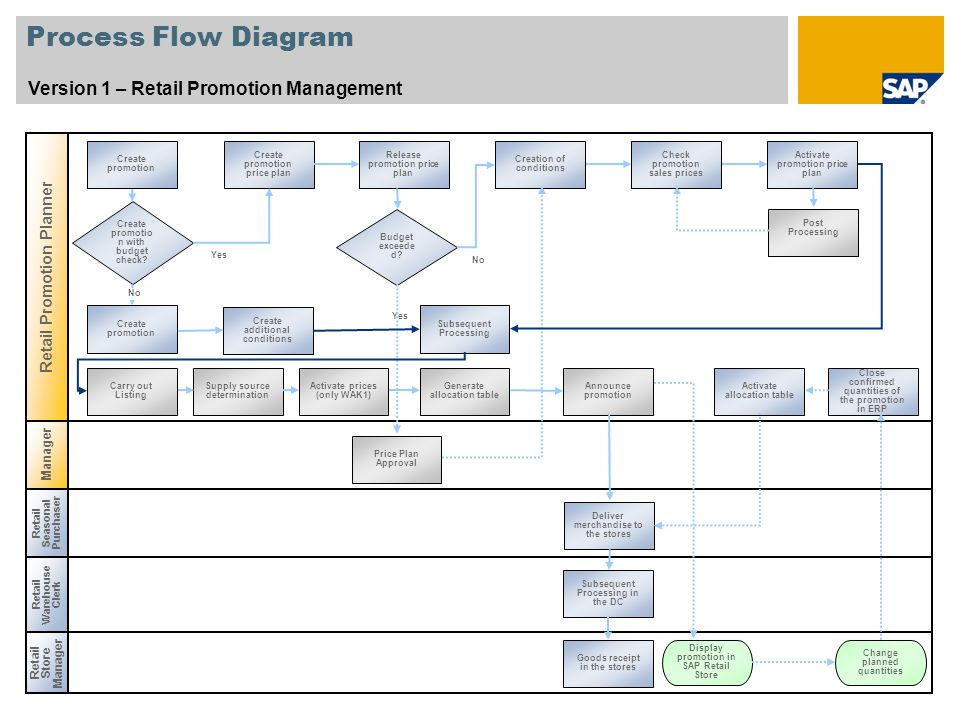 Process Flow Diagram Version 1 – Retail Promotion Management