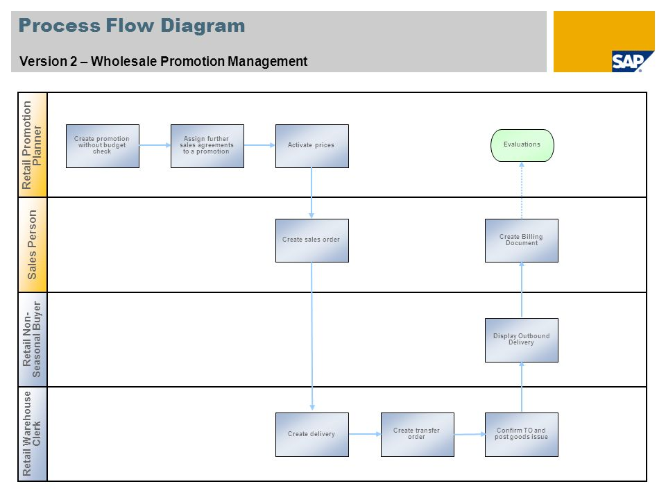 Process Flow Diagram Version 2 – Wholesale Promotion Management