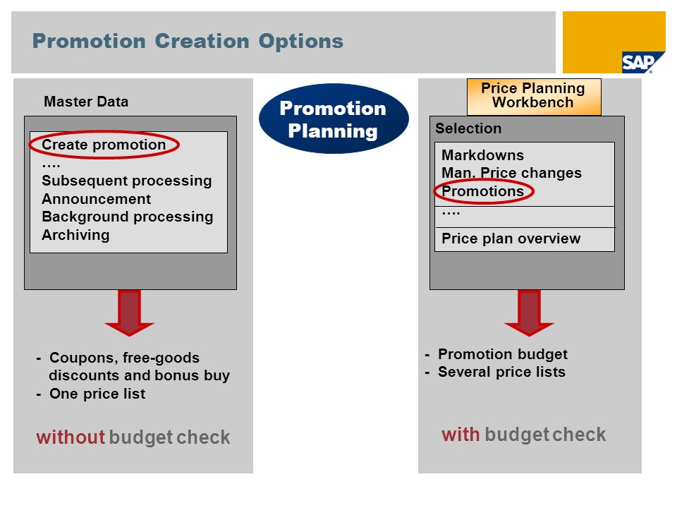 Promotion Creation Options