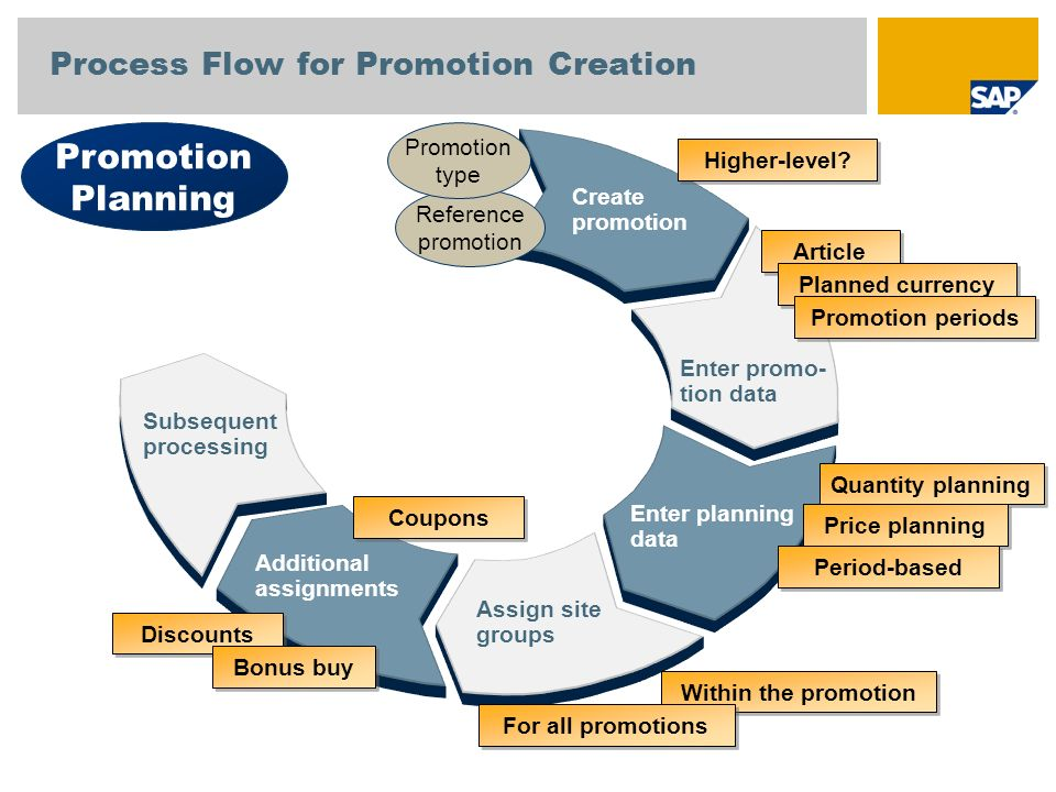 Process Flow for Promotion Creation