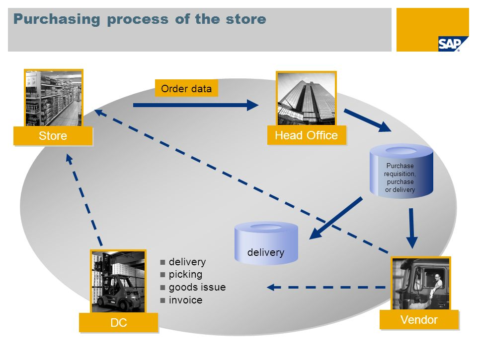 Purchasing process of the store