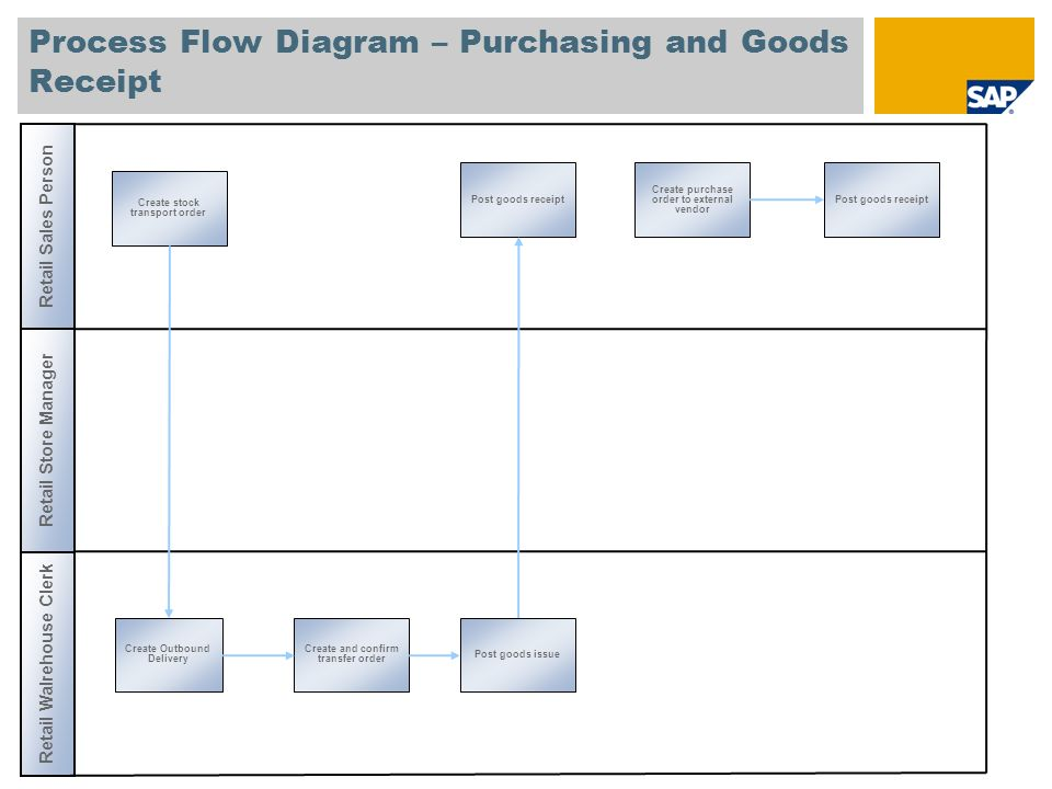 Process Flow Diagram – Purchasing and Goods Receipt