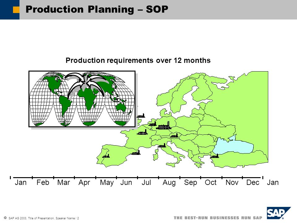 Production Planning – SOP