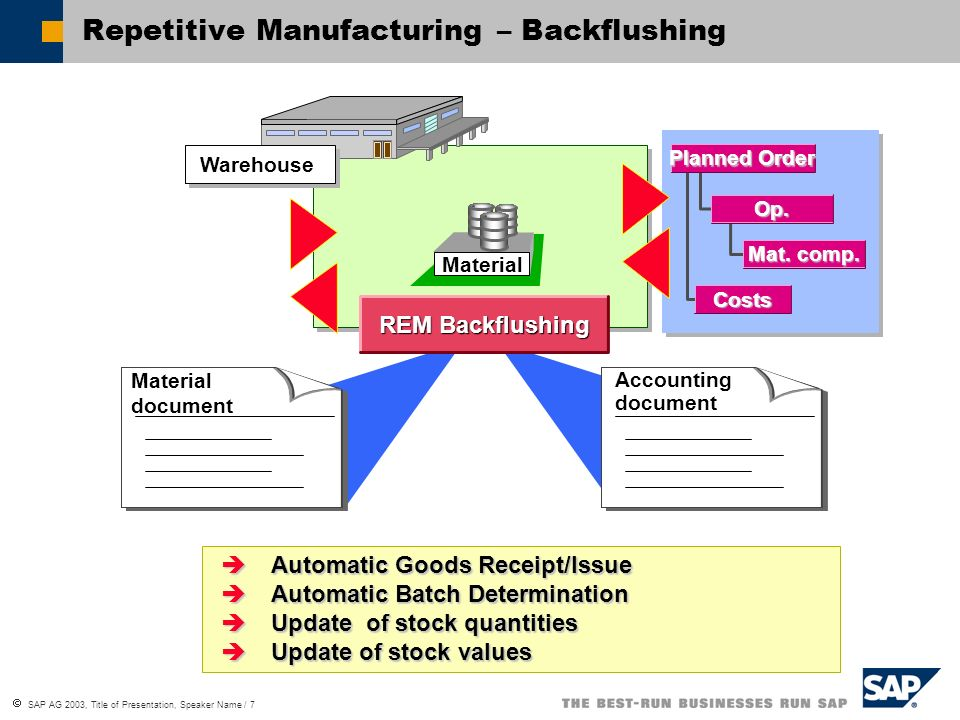 Repetitive Manufacturing – Backflushing