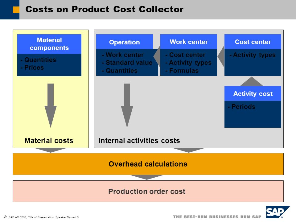 Costs on Product Cost Collector