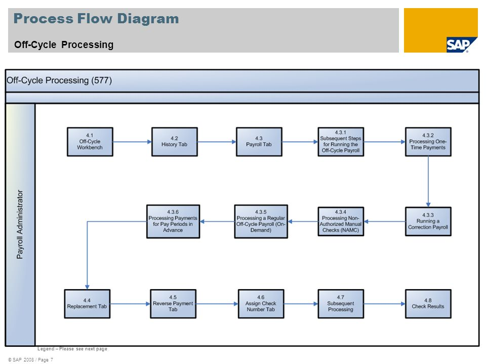 Process Flow Diagram Off-Cycle Processing