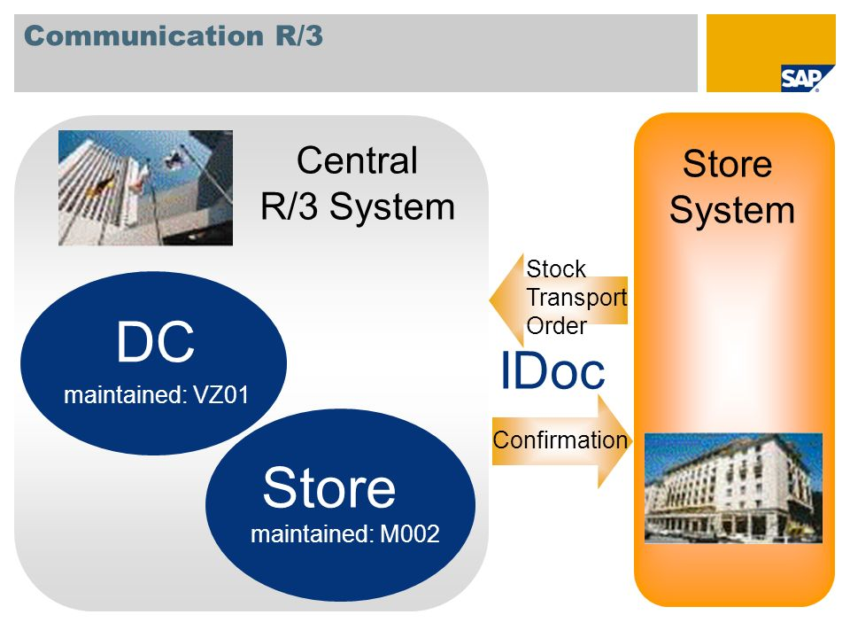 DC Store IDoc Central Store R/3 System System Communication R/3 Stock