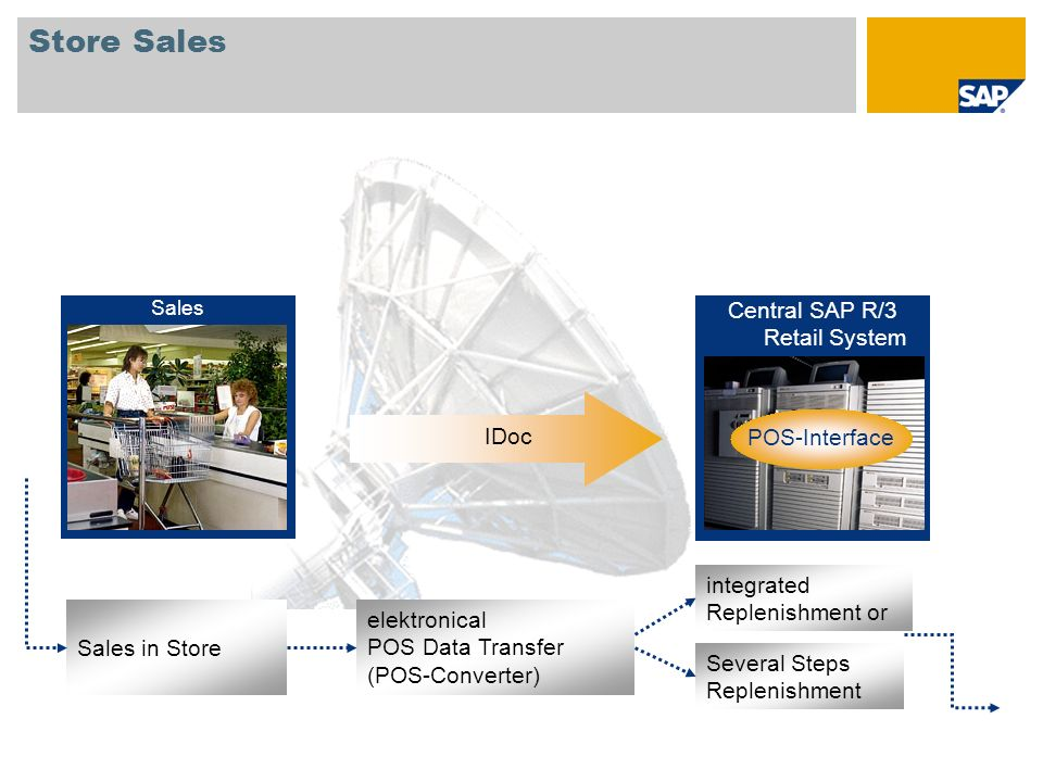 Central SAP R/3 Retail System
