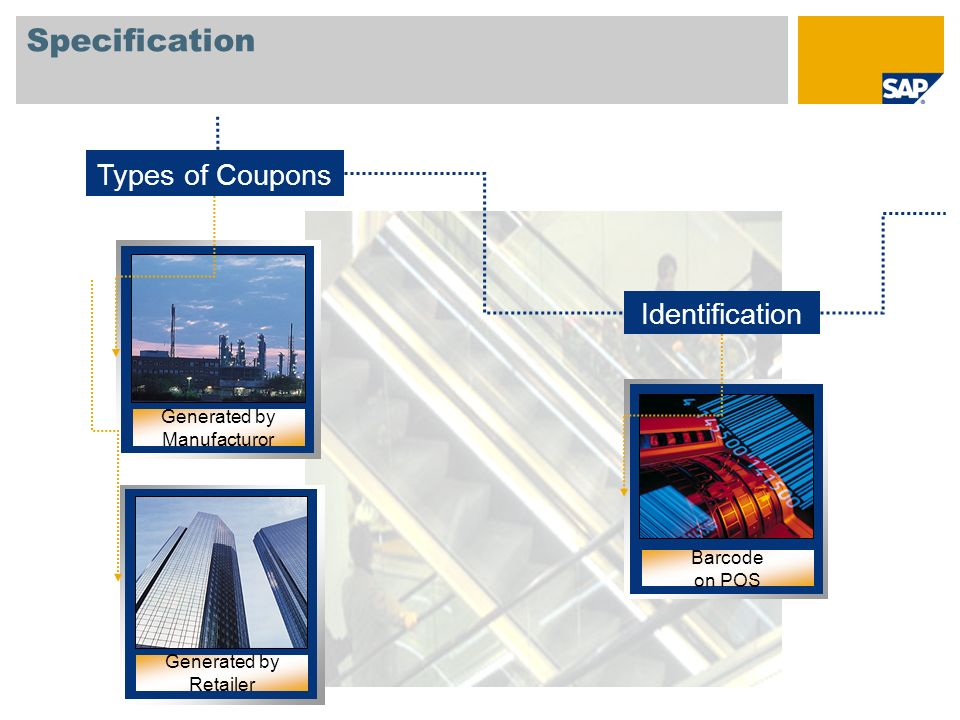 Specification Types of Coupons Identification Generated by