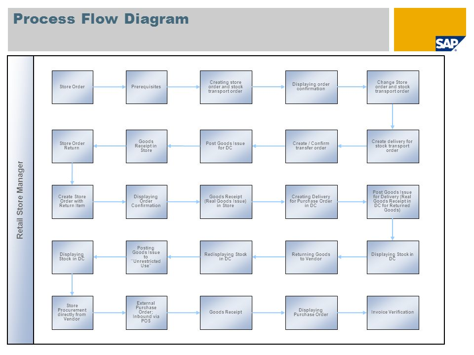 Process Flow Diagram Retail Store Manager Store Order Prerequisites