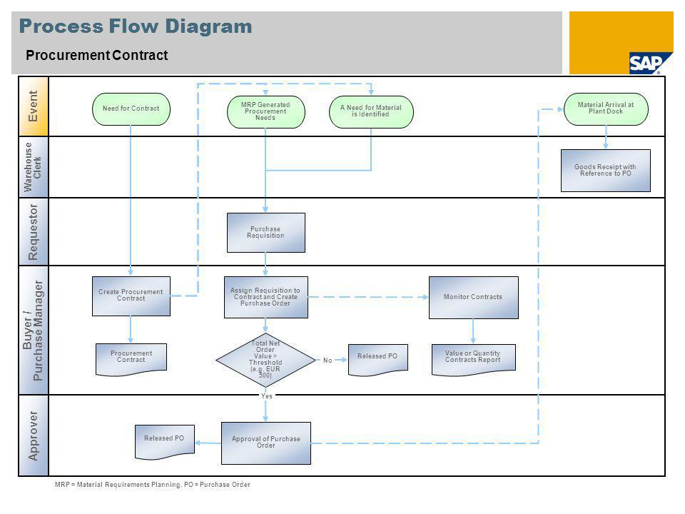 Process Flow Diagram Procurement Contract Event Requestor