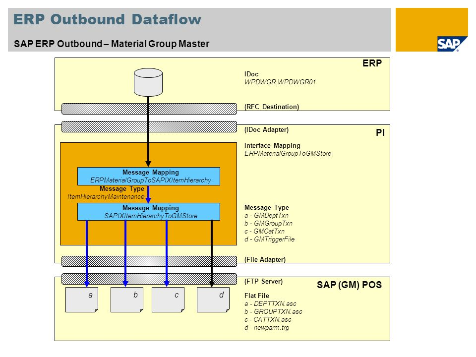 ERP Outbound Dataflow SAP ERP Outbound – Material Group Master ERP PI