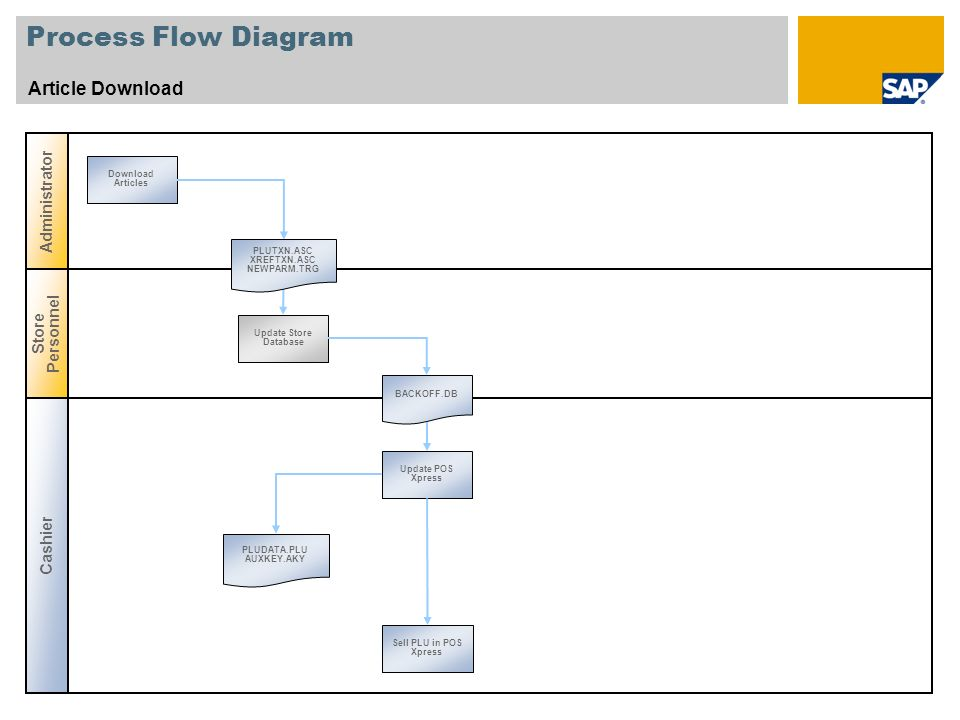 Process Flow Diagram Article Download Administrator Store Personnel
