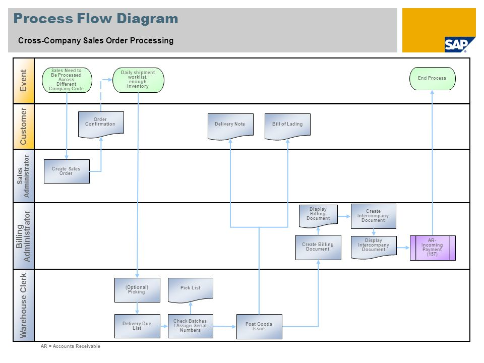 Process Flow Diagram Cross-Company Sales Order Processing Event