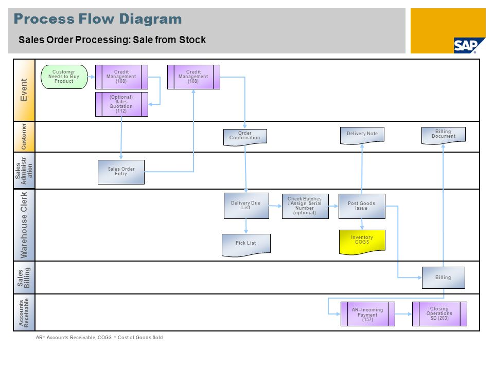 Process Flow Diagram Sales Order Processing: Sale from Stock Event