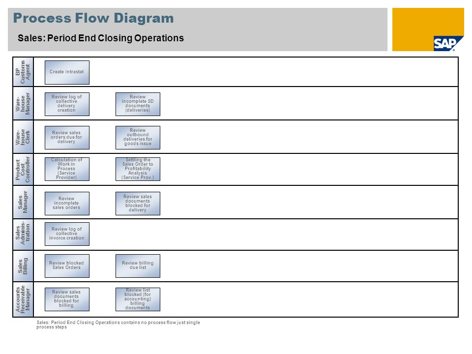 Process Flow Diagram Sales: Period End Closing Operations