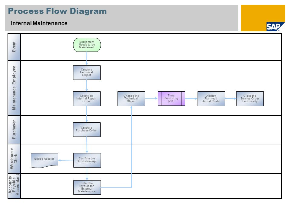Process Flow Diagram Internal Maintenance Event Maintenance Employee