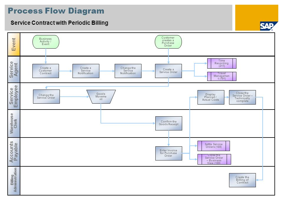 Process Flow Diagram Service Contract with Periodic Billing Event