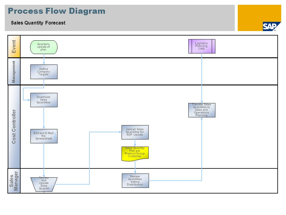 Process Flow Diagram Sales Quantity Forecast Event Cost Controller