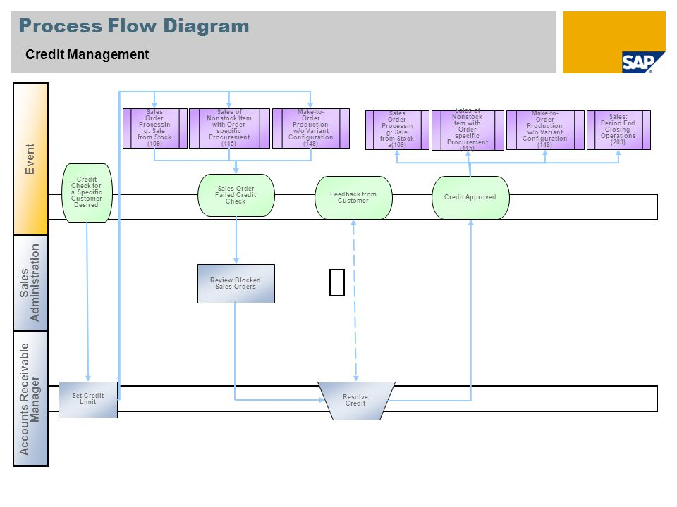 Process Flow Diagram Credit Management Event Sales Administration