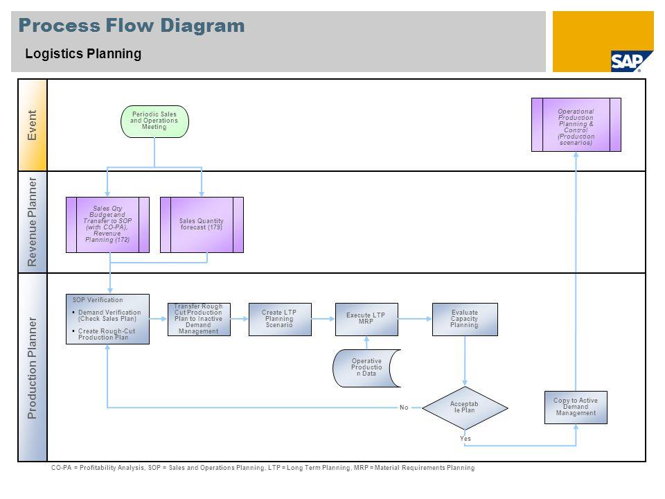 logistics planning sap best practices baseline package. Black Bedroom Furniture Sets. Home Design Ideas