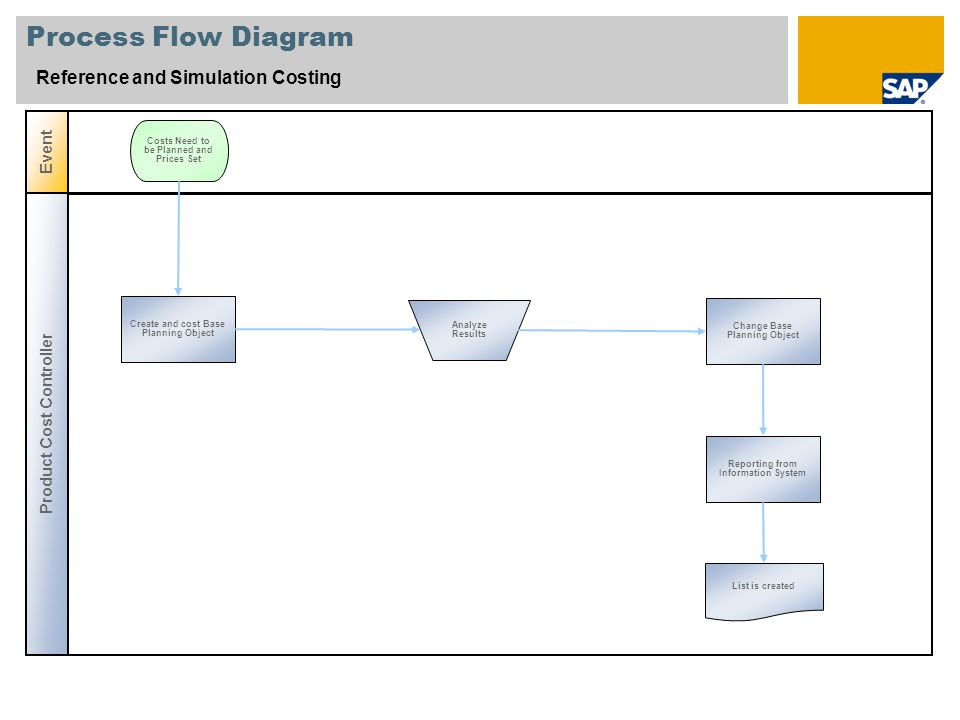 Process Flow Diagram Reference and Simulation Costing Event