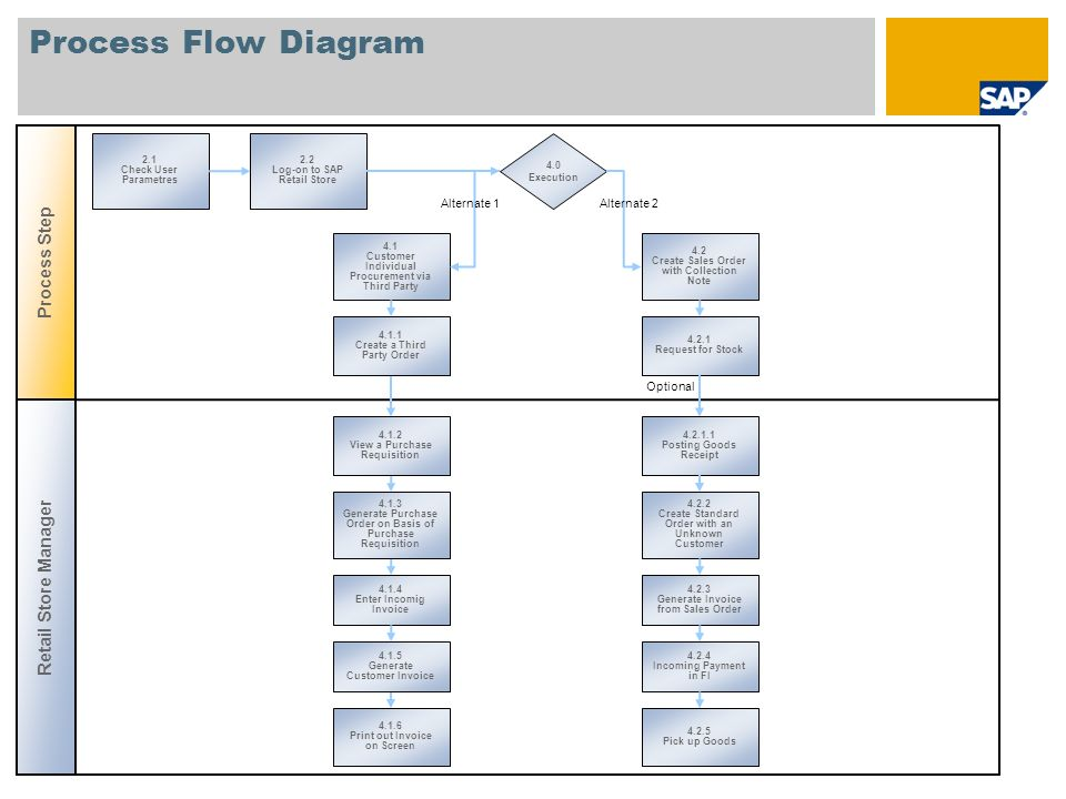 Process Flow Diagram Process Step Retail Store Manager Alternate 1