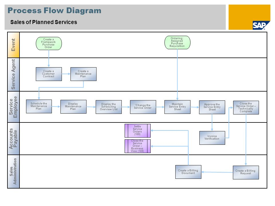 Process Flow Diagram Sales of Planned Services Event Service Agent