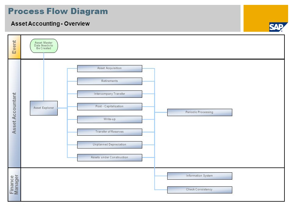 Process Flow Diagram Asset Accounting - Overview Event