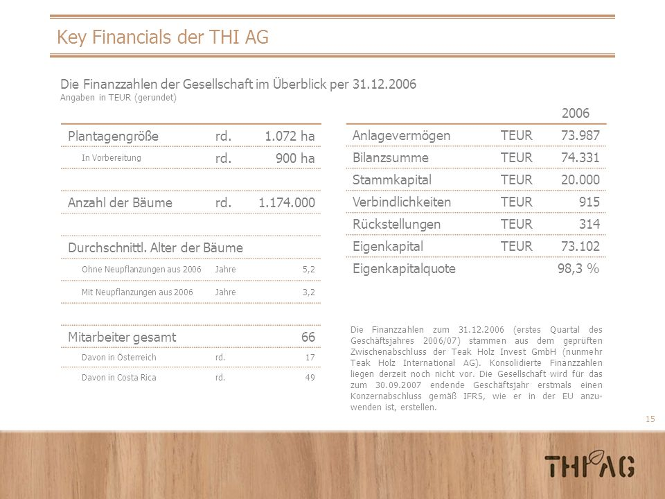 Key Financials der THI AG