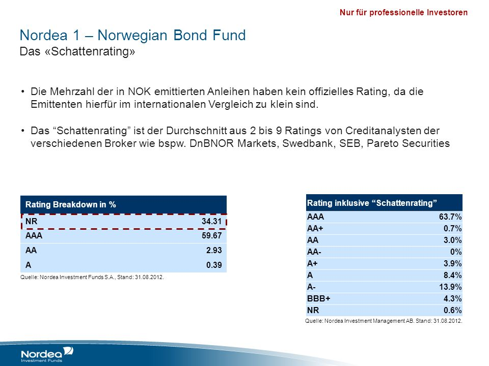 Nordea 1 – Norwegian Bond Fund Das «Schattenrating»