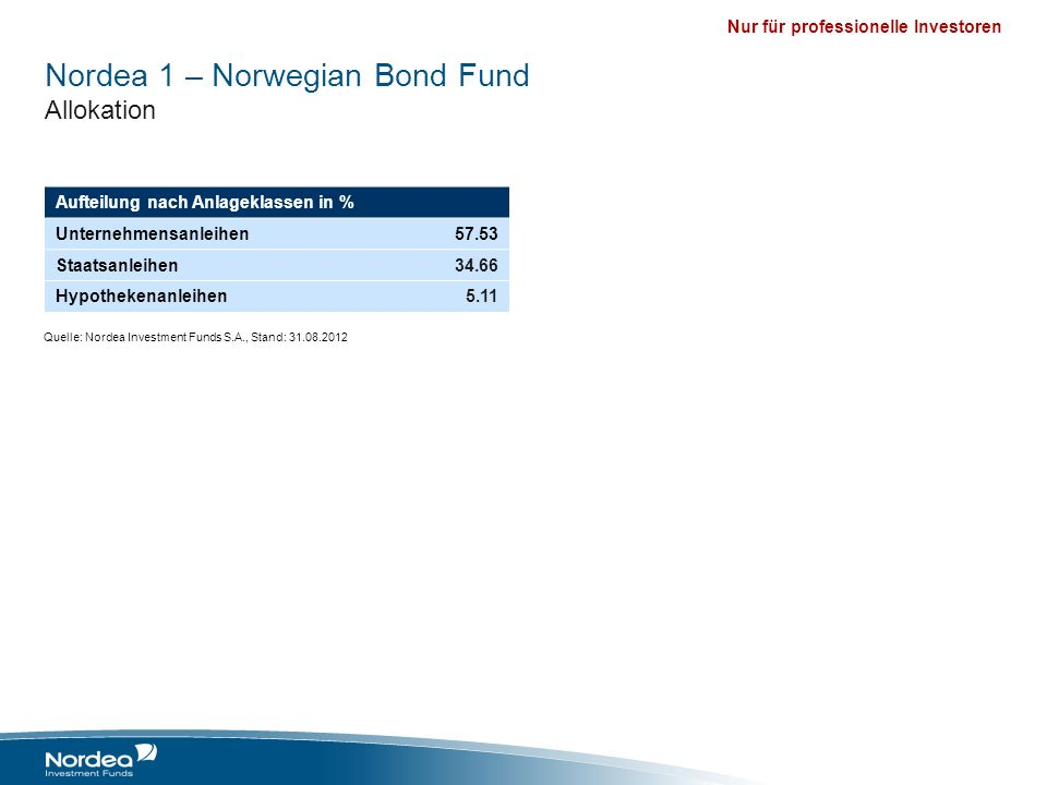 Nordea 1 – Norwegian Bond Fund Allokation