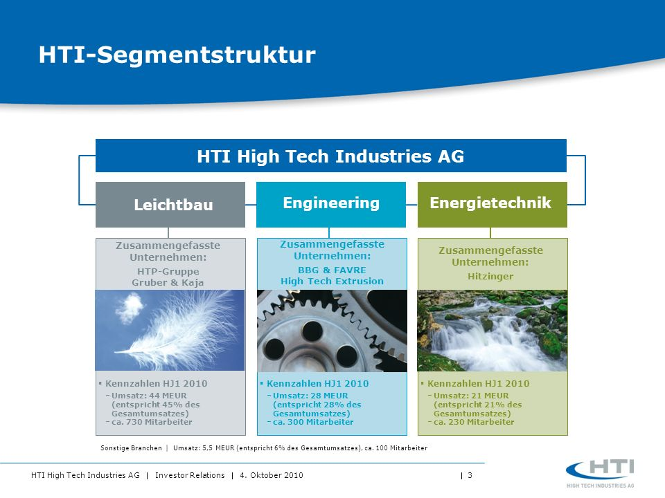 HTI-Segmentstruktur HTI High Tech Industries AG Leichtbau
