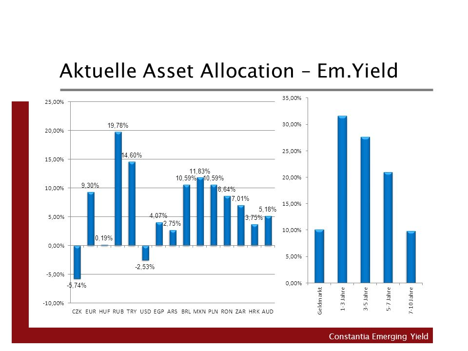 Aktuelle Asset Allocation – Em.Yield