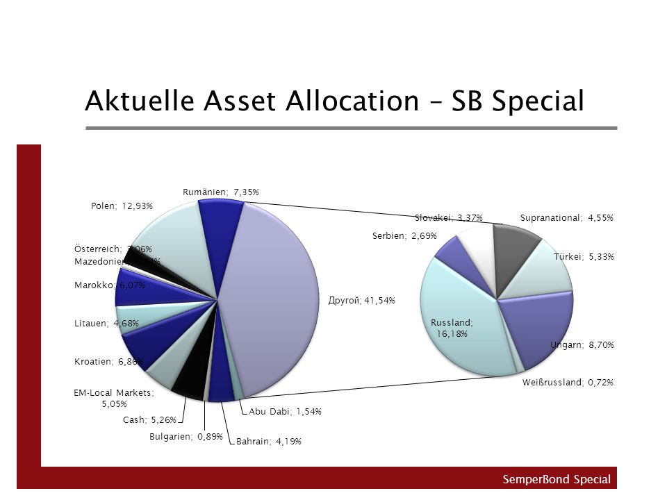 Aktuelle Asset Allocation – SB Special