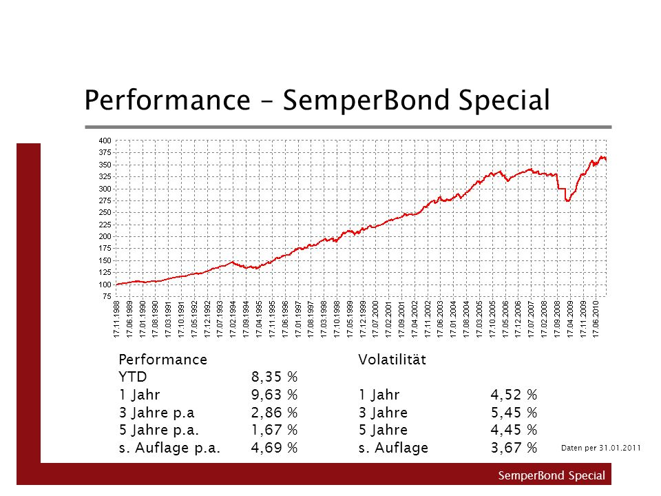 Performance – SemperBond Special