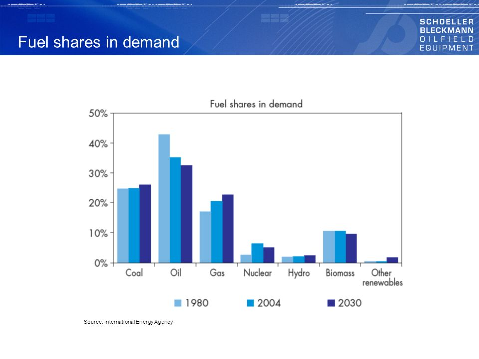 Fuel shares in demand Source: International Energy Agency