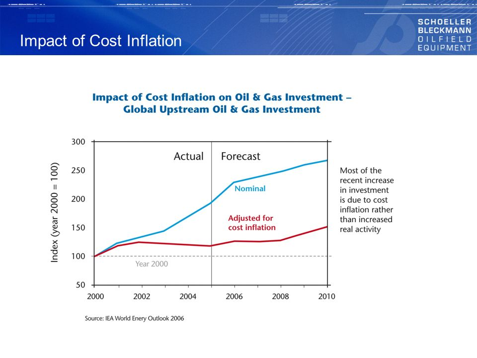 Impact of Cost Inflation