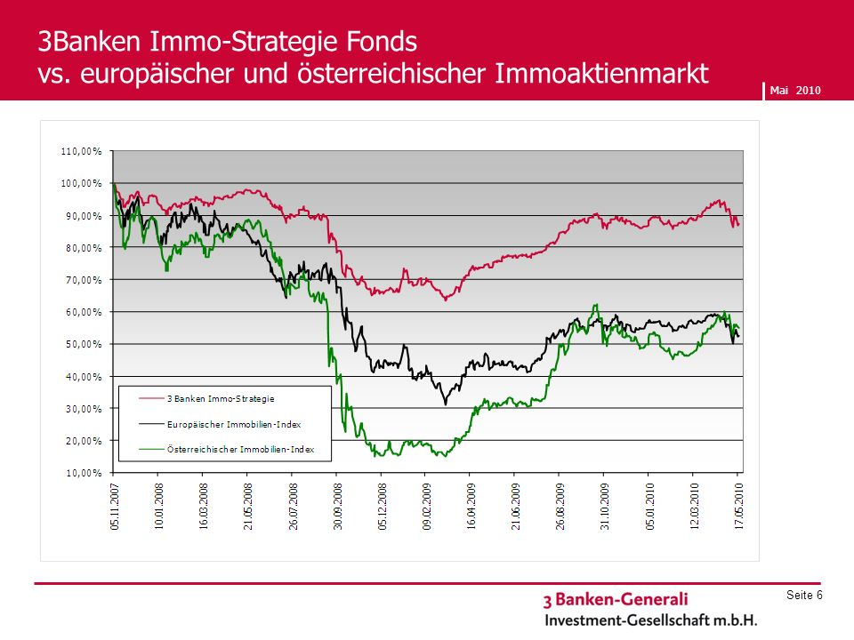 3Banken Immo-Strategie Fonds