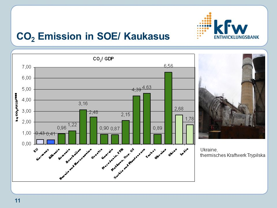 CO2 Emission in SOE/ Kaukasus