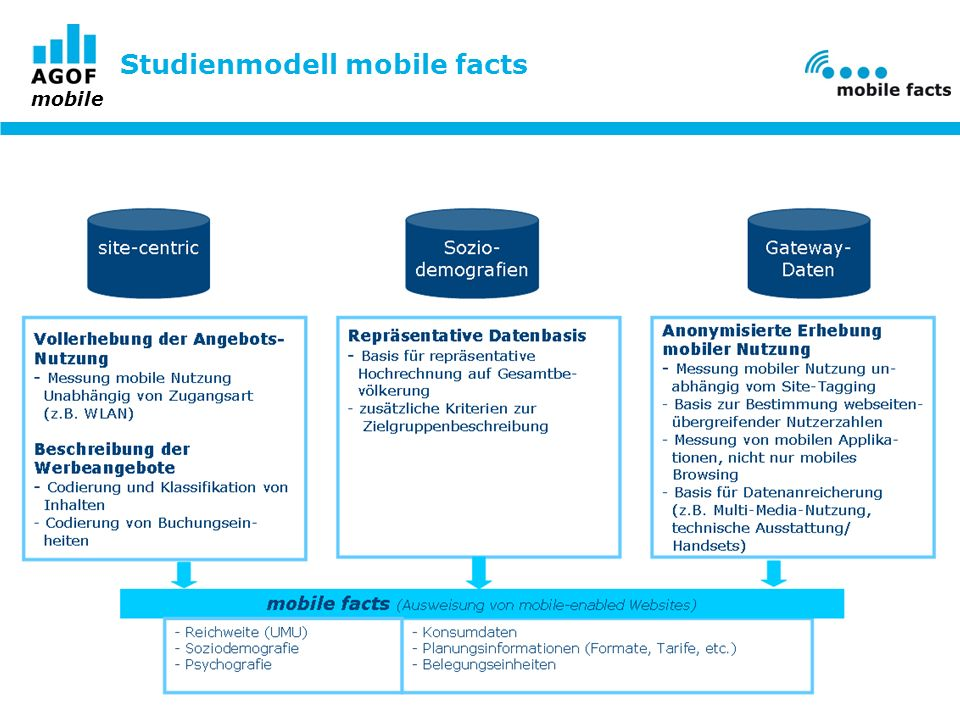 Studienmodell mobile facts