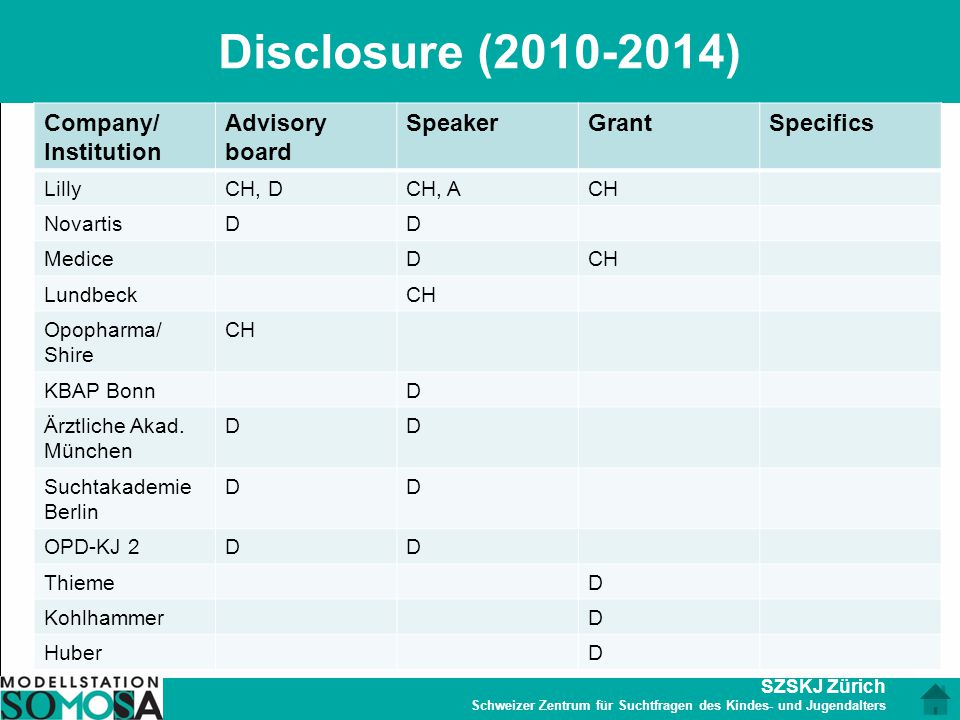 Disclosure (2010-2014) Company/ Institution Advisory board Speaker