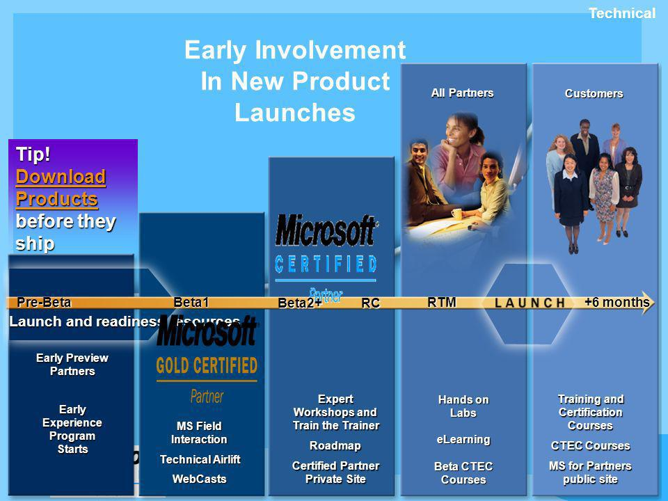 Early Involvement In New Product Launches