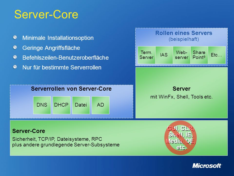 Serverrollen von Server-Core GUI, CLR, Shell, IE, Media, OE, etc.